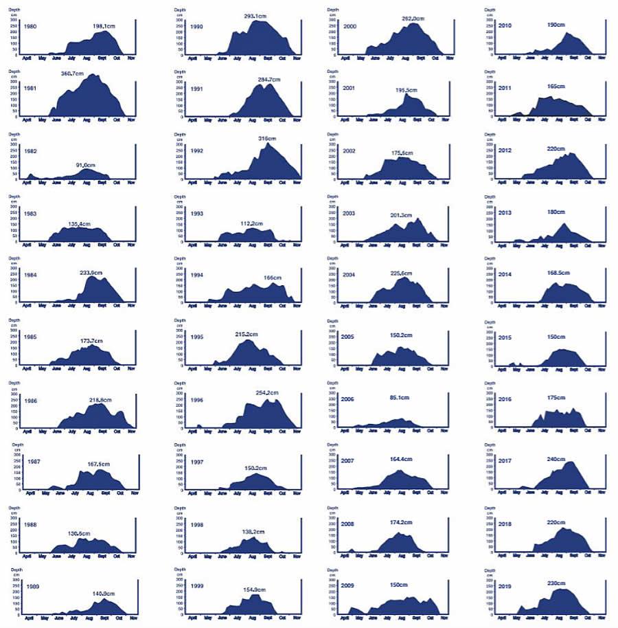 Snow Depth Chart 1980 - 2019